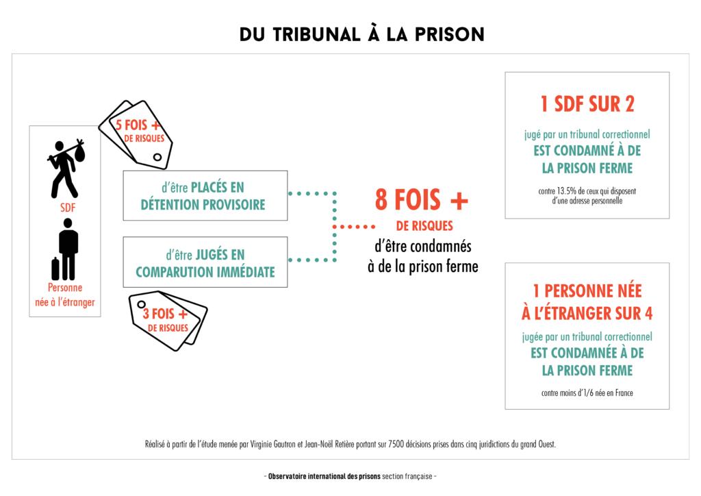 Du tribunal à la prison : petites contributions de la justice aux inégalités sociales
