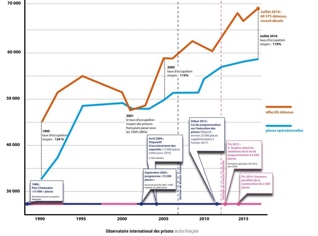 Constructions de prison : places et population carcérale à la hausse depuis 15 ans