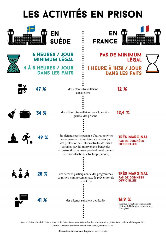 Activités en prison : La France à la traîne
