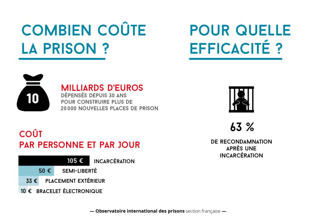 La prison, une solution chère et inefficace
