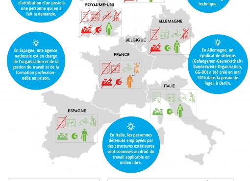 Le droit des travailleurs détenus dans 6 pays européens
