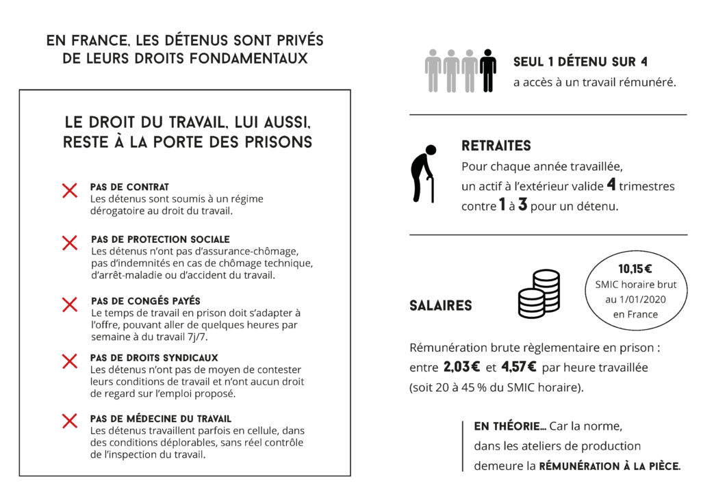 Travailleurs détenus : misérables parmi les précaires