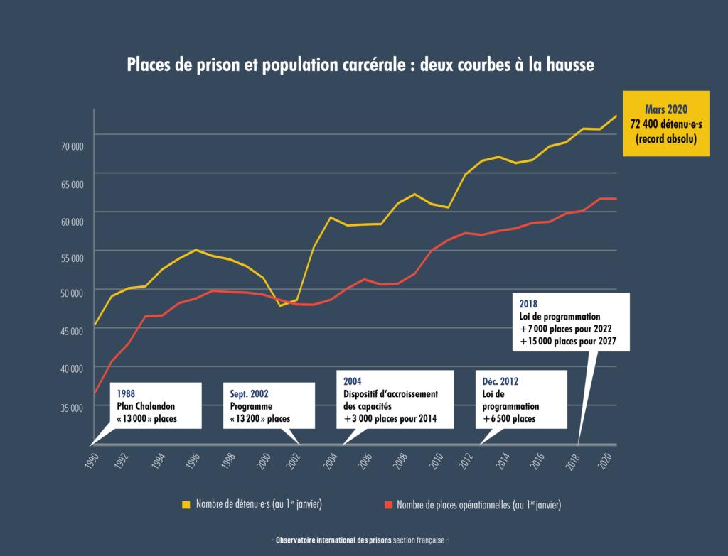 Constructions de prison : places et population carcérale toujours à la hausse