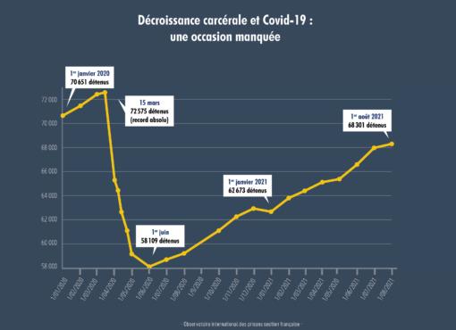 Décroissance carcérale et Covid-19 : une occasion manquée